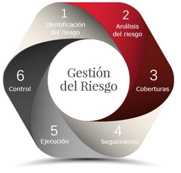 gestion-riego-esquema1
